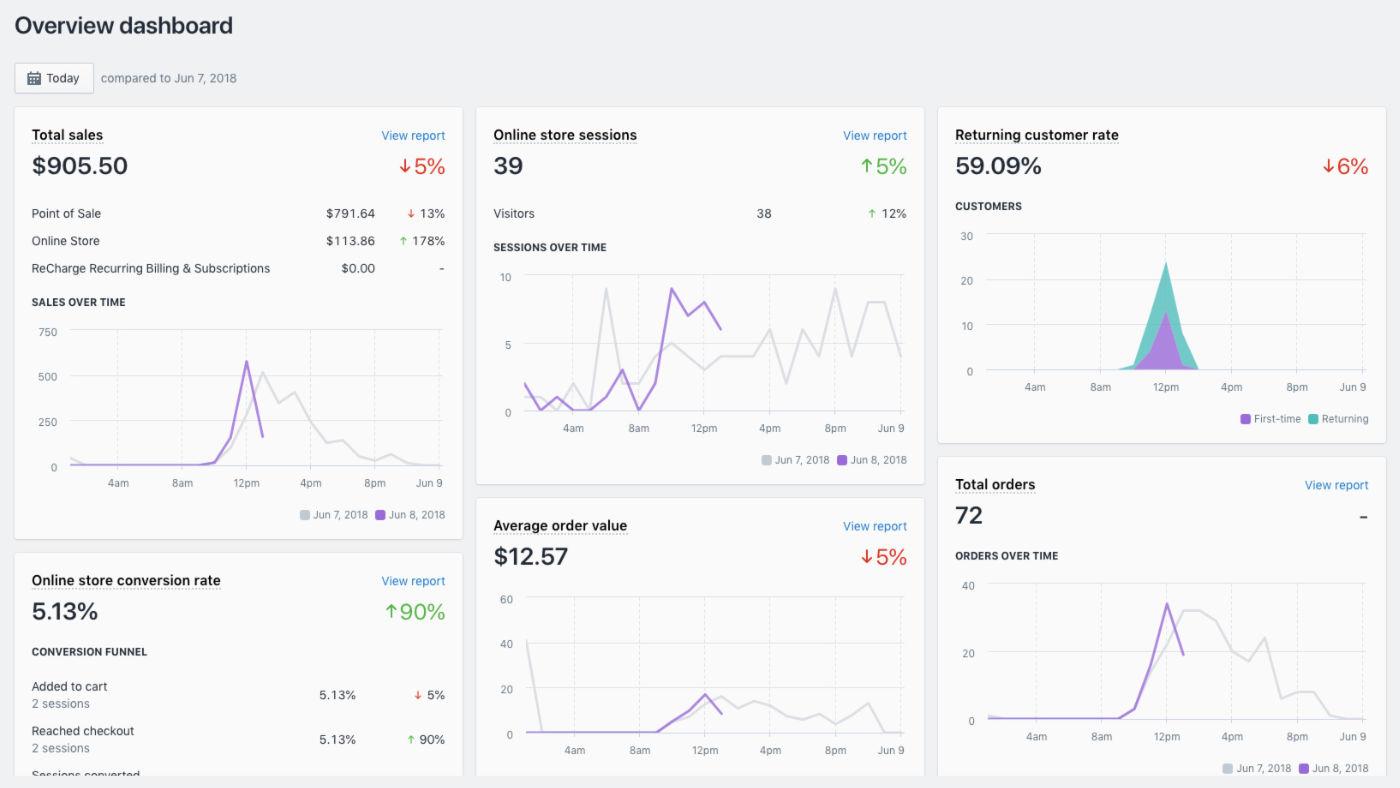 Shopify webáruház készítés
