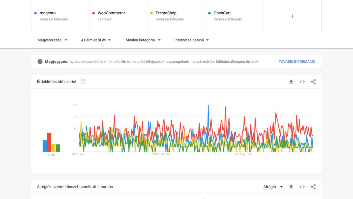 Webshop készítés a legjobb open-source webshopok